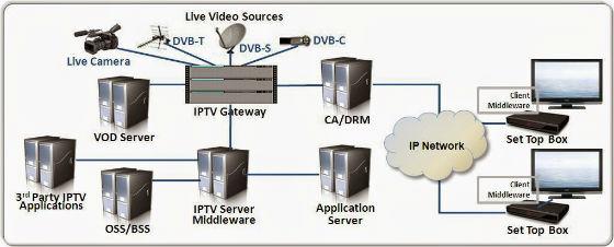 What's IPTV?